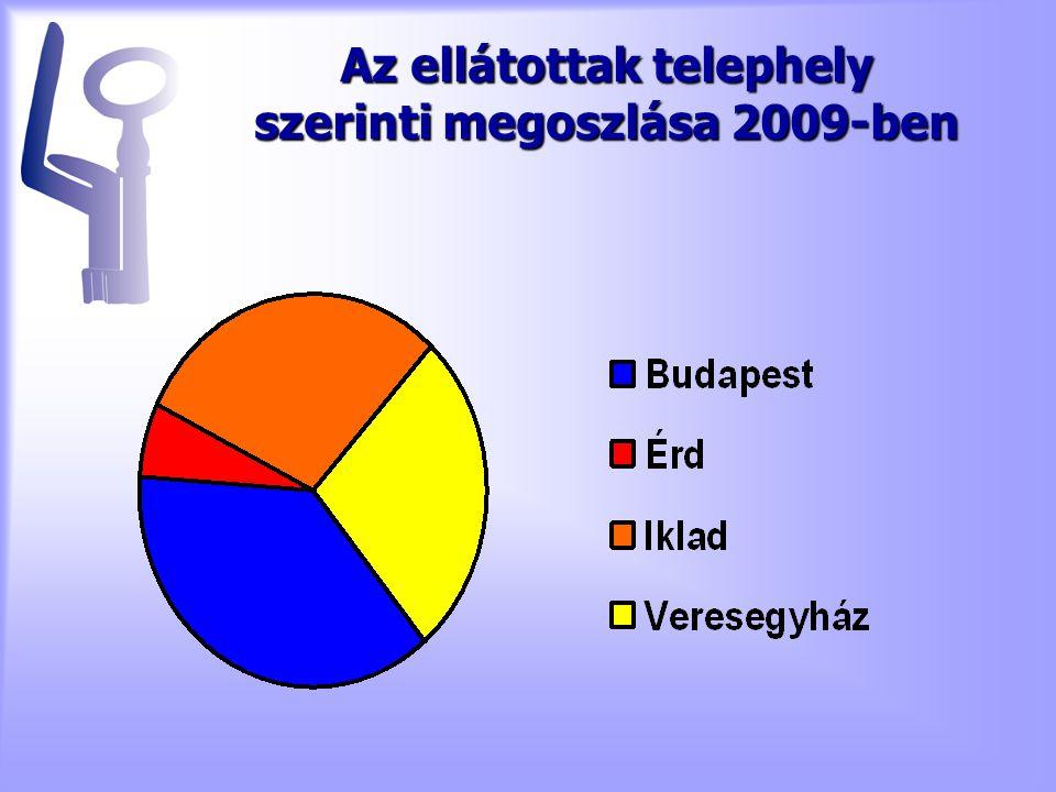 Az ellátottak telephely szerinti megoszlása 2009-ben