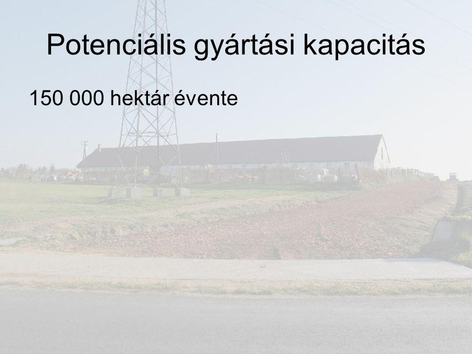 Potenciális gyártási kapacitás 150 000 hektár évente