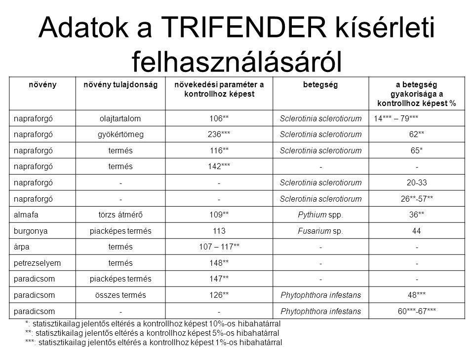 Adatok a TRIFENDER kísérleti felhasználásáról növénynövény tulajdonságnövekedési paraméter a kontrollhoz képest betegséga betegség gyakorisága a kontr