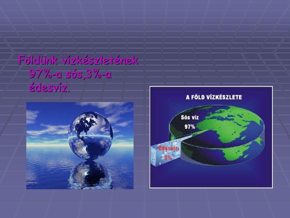 Földünk vízkészletének 97%-a sós,3%-a édesvíz.