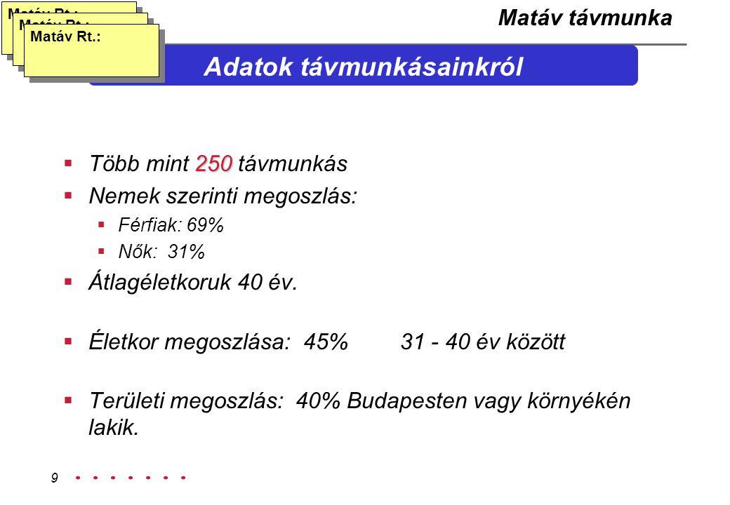 9 Adatok távmunkásainkról 250  Több mint 250 távmunkás  Nemek szerinti megoszlás:  Férfiak: 69%  Nők: 31%  Átlagéletkoruk 40 év.  Életkor megosz