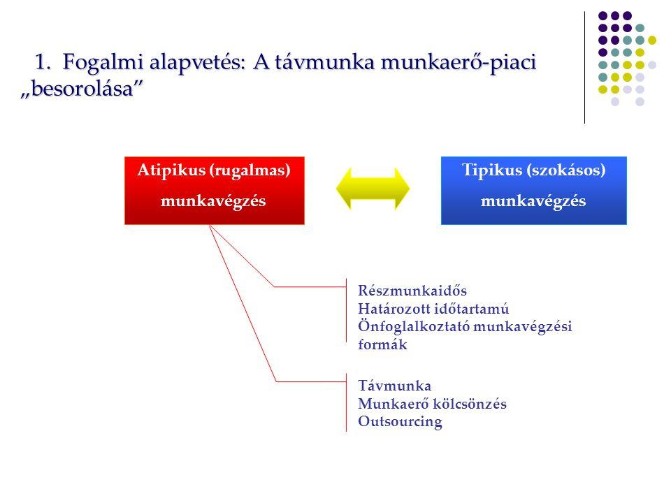 """1.Fogalmi alapvetés: A távmunka munkaerő-piaci """"besorolása 1."""