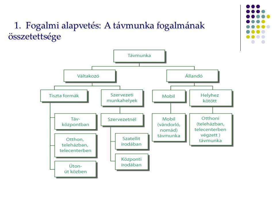 1. Fogalmi alapvetés: A távmunka fogalmának összetettsége 1.