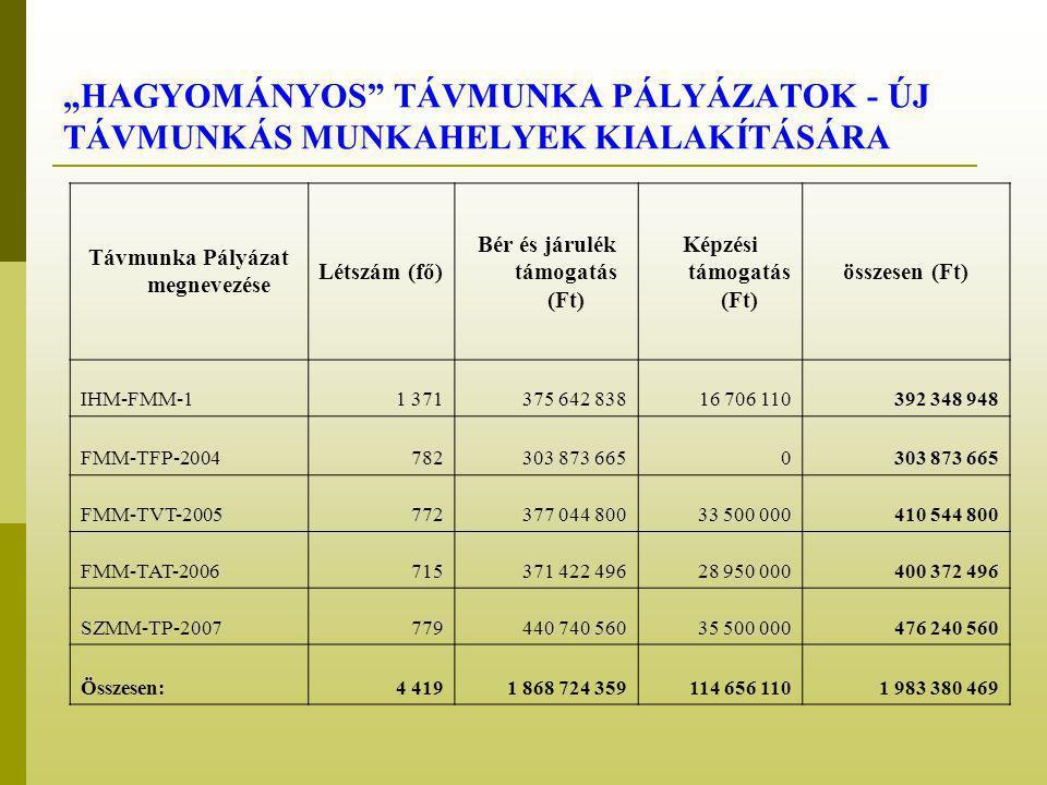 """""""HAGYOMÁNYOS TÁVMUNKA PÁLYÁZATOK - ÚJ TÁVMUNKÁS MUNKAHELYEK KIALAKÍTÁSÁRA Távmunka Pályázat megnevezése Létszám (fő) Bér és járulék támogatás (Ft) Képzési támogatás (Ft) összesen (Ft) IHM-FMM-11 371375 642 83816 706 110392 348 948 FMM-TFP-2004782303 873 6650 FMM-TVT-2005772377 044 80033 500 000410 544 800 FMM-TAT-2006715371 422 49628 950 000400 372 496 SZMM-TP-2007779440 740 56035 500 000476 240 560 Összesen:4 4191 868 724 359114 656 1101 983 380 469"""