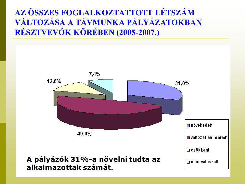 AZ ÖSSZES FOGLALKOZTATTOTT LÉTSZÁM VÁLTOZÁSA A TÁVMUNKA PÁLYÁZATOKBAN RÉSZTVEVŐK KÖRÉBEN (2005-2007.) A pályázók 31%-a növelni tudta az alkalmazottak számát.