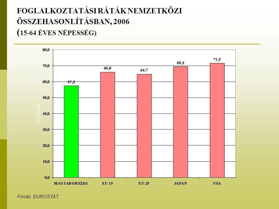 FOGLALKOZTATÁSI RÁTÁK NEMZETKÖZI ÖSSZEHASONLÍTÁSBAN, 2006 ( 15-64 ÉVES NÉPESSÉG) Forrás: EUROSTAT