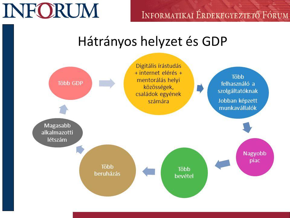 Hátrányos helyzet és GDP Digitális írástudás + internet elérés + mentorálás helyi közösségek, családok egyének számára Több felhasználó a szolgáltatóknak Jobban képzett munkavállalók Nagyobb piac Több bevétel Több beruházás Magasabb alkalmazotti létszám Több GDP