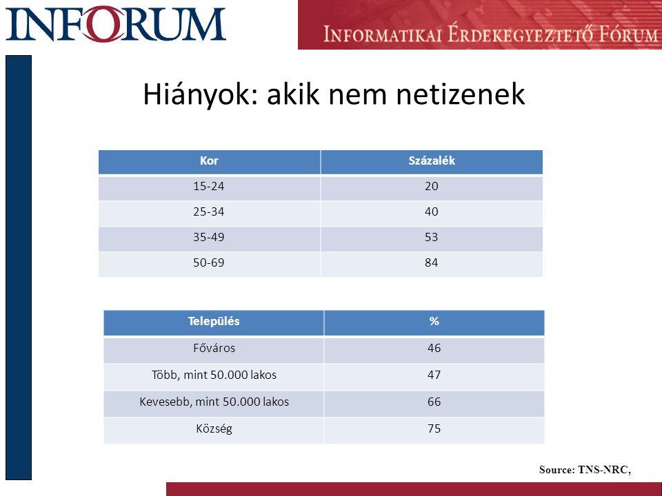 Hiányok: akik nem netizenek KorSzázalék 15-2420 25-3440 35-4953 50-6984 Source: TNS-NRC, Település% Főváros46 Több, mint 50.000 lakos47 Kevesebb, mint 50.000 lakos66 Község75