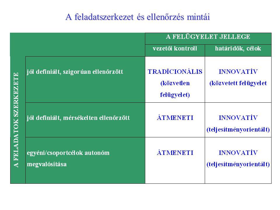 A feladatszerkezet és ellenőrzés mintái