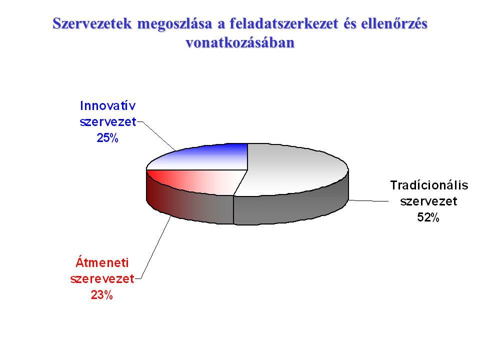 Szervezetek megoszlása a feladatszerkezet és ellenőrzés vonatkozásában