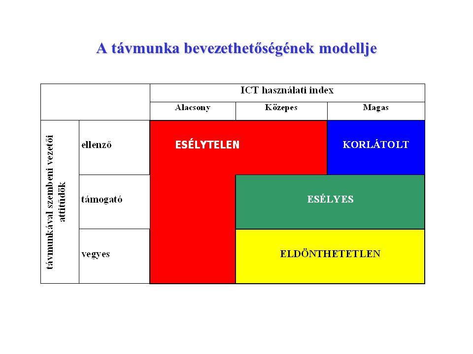 A távmunka bevezethetőségének modellje