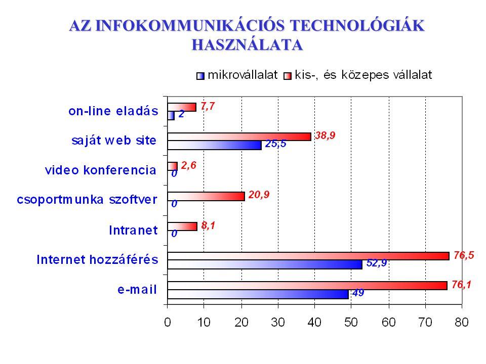 Az ICT használati index alakulása alkalmazotti létszám szerint