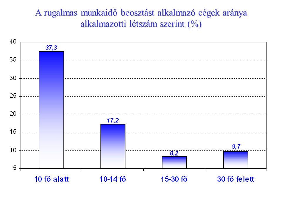 A rugalmas munkaidő beosztást alkalmazó cégek aránya alkalmazotti létszám szerint (%)