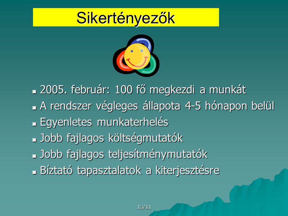 13/11 Sikertényezők ■ 2005.