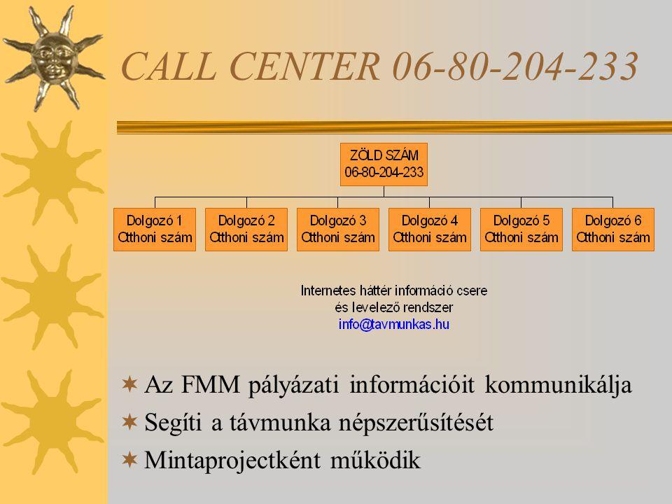 CALL CENTER 06-80-204-233  Az FMM pályázati információit kommunikálja  Segíti a távmunka népszerűsítését  Mintaprojectként működik