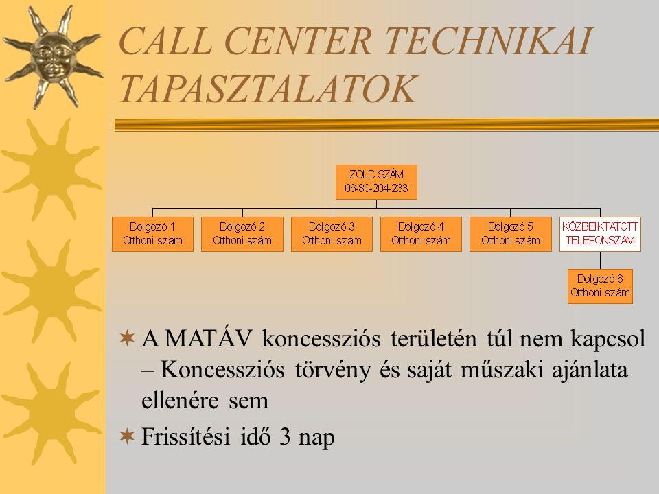 CALL CENTER TECHNIKAI TAPASZTALATOK  A MATÁV koncessziós területén túl nem kapcsol – Koncessziós törvény és saját műszaki ajánlata ellenére sem  Frissítési idő 3 nap