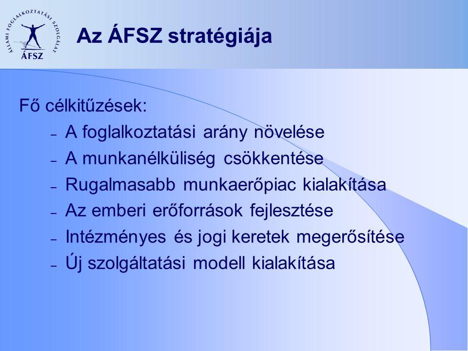 Az ÁFSZ stratégiája Fő célkitűzések: – A foglalkoztatási arány növelése – A munkanélküliség csökkentése – Rugalmasabb munkaerőpiac kialakítása – Az emberi erőforrások fejlesztése – Intézményes és jogi keretek megerősítése – Új szolgáltatási modell kialakítása
