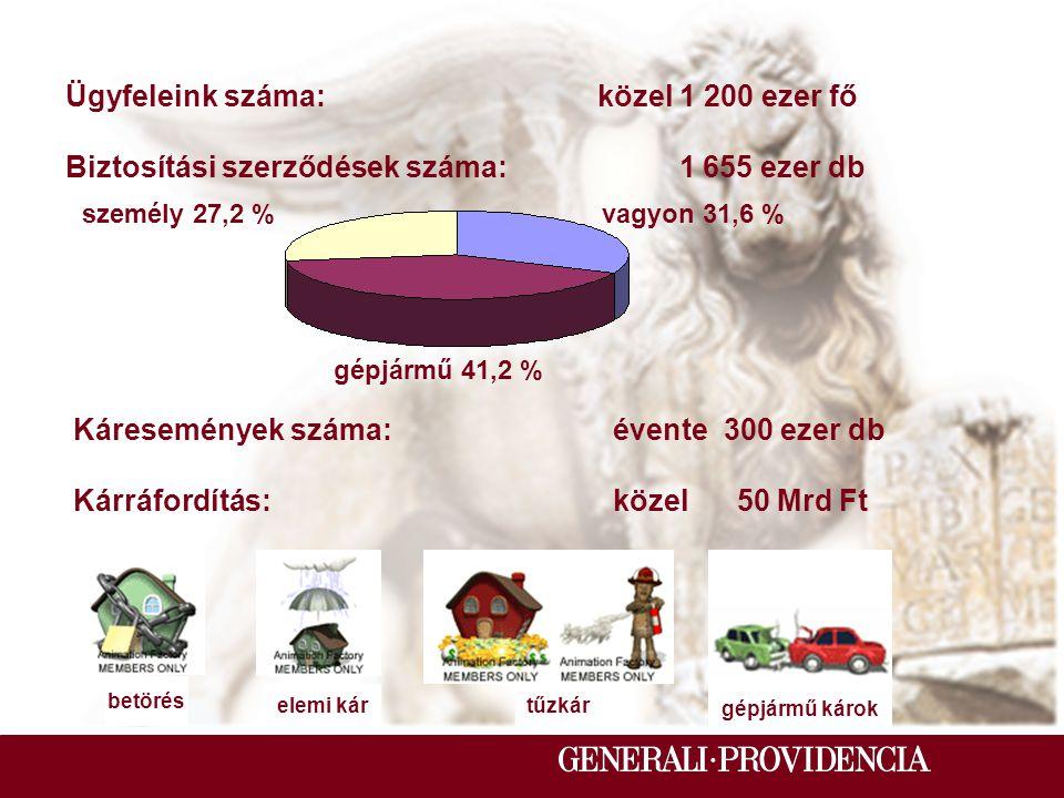 A Generali-Providencia mint munkáltató /I/: Foglalkoztatottak száma: 5 500 fő Főállású igazgatási munkatárs:1 982 fő Ebből kárrendezési munkatárs: 265 fő Ezen belül kárszakértő: 150 fő Távmunkakörben foglalkoztatott kárszakértő /2004.