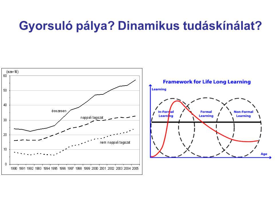 Gyorsuló pálya Dinamikus tudáskínálat