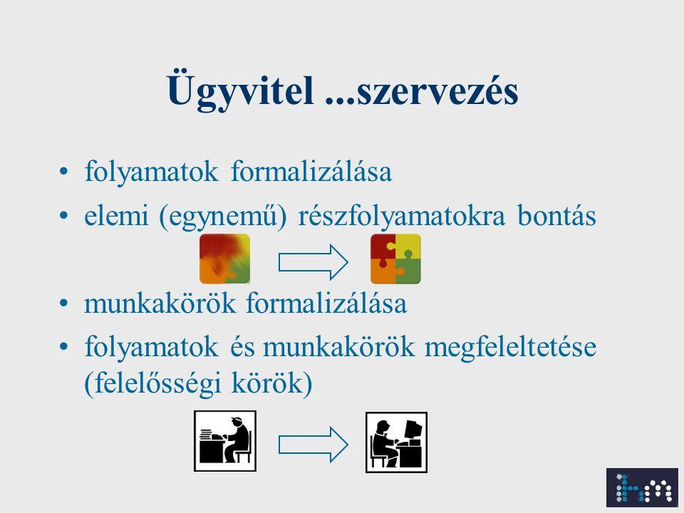Ügyvitel...szervezés folyamatok formalizálása elemi (egynemű) részfolyamatokra bontás munkakörök formalizálása folyamatok és munkakörök megfeleltetése (felelősségi körök)