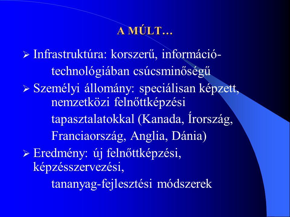 A MÚLT…  Infrastruktúra: korszerű, információ- technológiában csúcsminőségű  Személyi állomány: speciálisan képzett, nemzetközi felnőttképzési tapasztalatokkal (Kanada, Írország, Franciaország, Anglia, Dánia)  Eredmény: új felnőttképzési, képzésszervezési, tananyag-fejlesztési módszerek