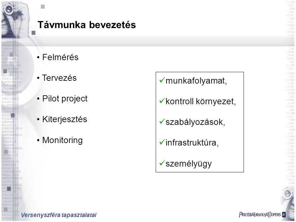 Versenyszféra tapasztalatai Távmunka bevezetés Felmérés Tervezés Pilot project Kiterjesztés Monitoring munkafolyamat, kontroll környezet, szabályozások, infrastruktúra, személyügy
