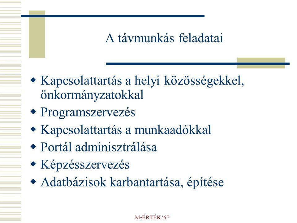 A távmunkás feladatai  Kapcsolattartás a helyi közösségekkel, önkormányzatokkal  Programszervezés  Kapcsolattartás a munkaadókkal  Portál adminisztrálása  Képzésszervezés  Adatbázisok karbantartása, építése