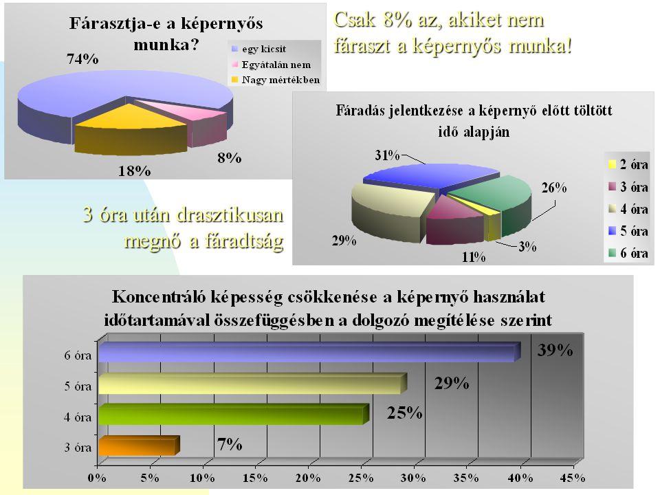 VII. Távmunka Konferencia2008.12.10.dr. Hajdú - dr Scheiling HÁPB Csak 8% az, akiket nem fáraszt a képernyős munka! 3 óra után drasztikusan megnő a fá