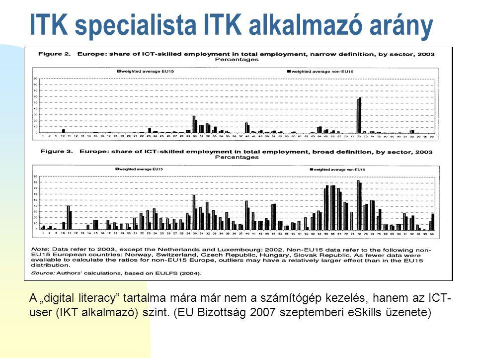 """ITK specialista ITK alkalmazó arány A """"digital literacy tartalma mára már nem a számítógép kezelés, hanem az ICT- user (IKT alkalmazó) szint."""