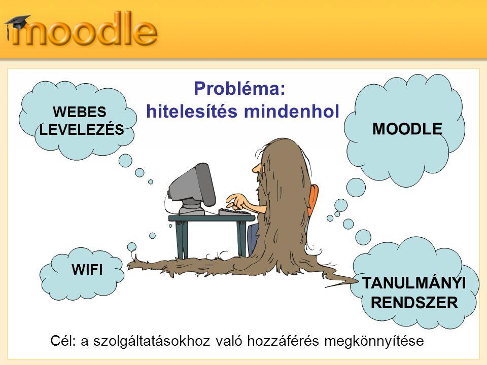 Cél: a szolgáltatásokhoz való hozzáférés megkönnyítése MOODLE WEBES LEVELEZÉS Probléma: hitelesítés mindenhol TANULMÁNYI RENDSZER WIFI