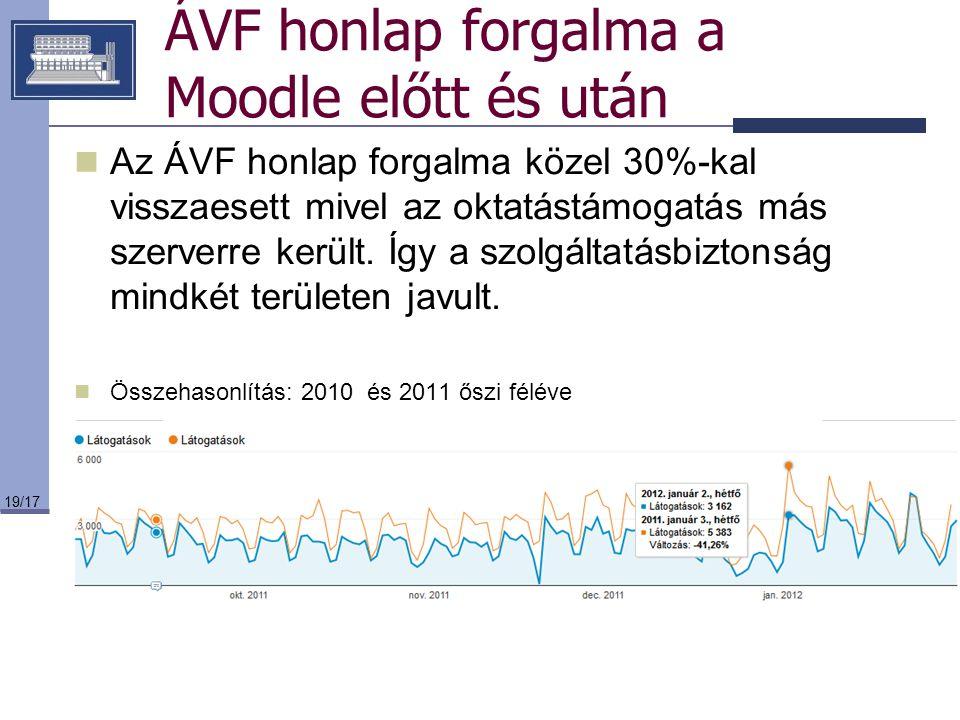 19/17 ÁVF honlap forgalma a Moodle előtt és után Az ÁVF honlap forgalma közel 30%-kal visszaesett mivel az oktatástámogatás más szerverre került. Így