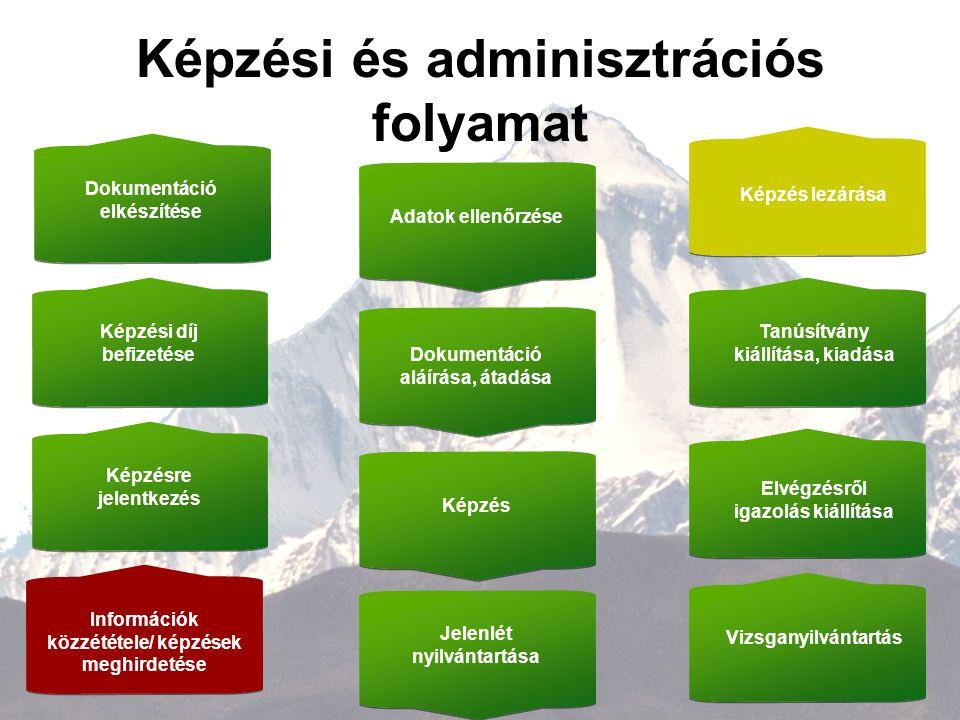 5 Képzési és adminisztrációs folyamat I.