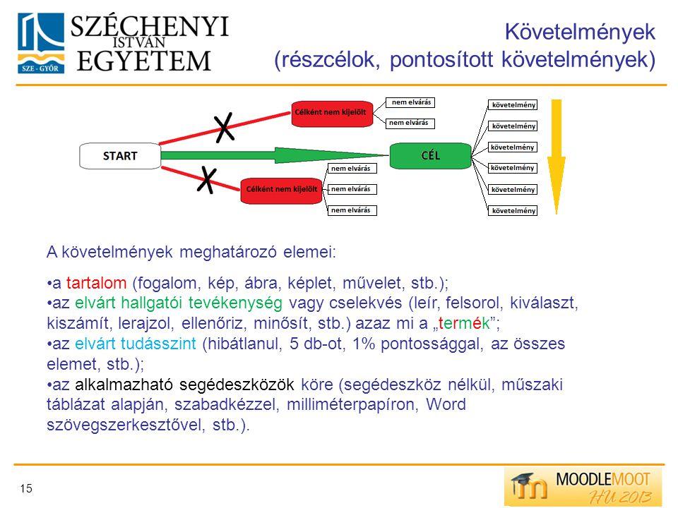 15 Követelmények (részcélok, pontosított követelmények) A követelmények meghatározó elemei: a tartalom (fogalom, kép, ábra, képlet, művelet, stb.); az