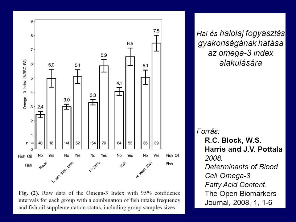 Hal és halolaj fogyasztás gyakoriságának hatása az omega-3 index alakulására Forrás: R.C.