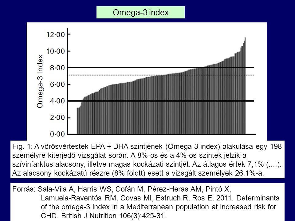 Forrás: Sala-Vila A, Harris WS, Cofán M, Pérez-Heras AM, Pintó X, Lamuela-Raventós RM, Covas MI, Estruch R, Ros E.