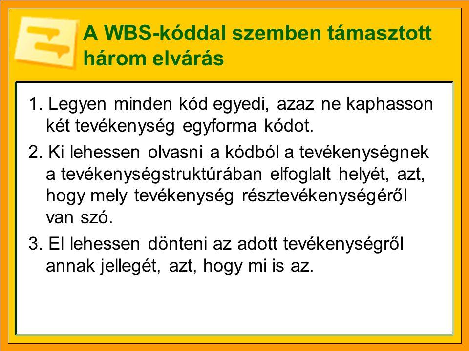 A WBS-kóddal szemben támasztott három elvárás 1. Legyen minden kód egyedi, azaz ne kaphasson két tevékenység egyforma kódot. 2. Ki lehessen olvasni a