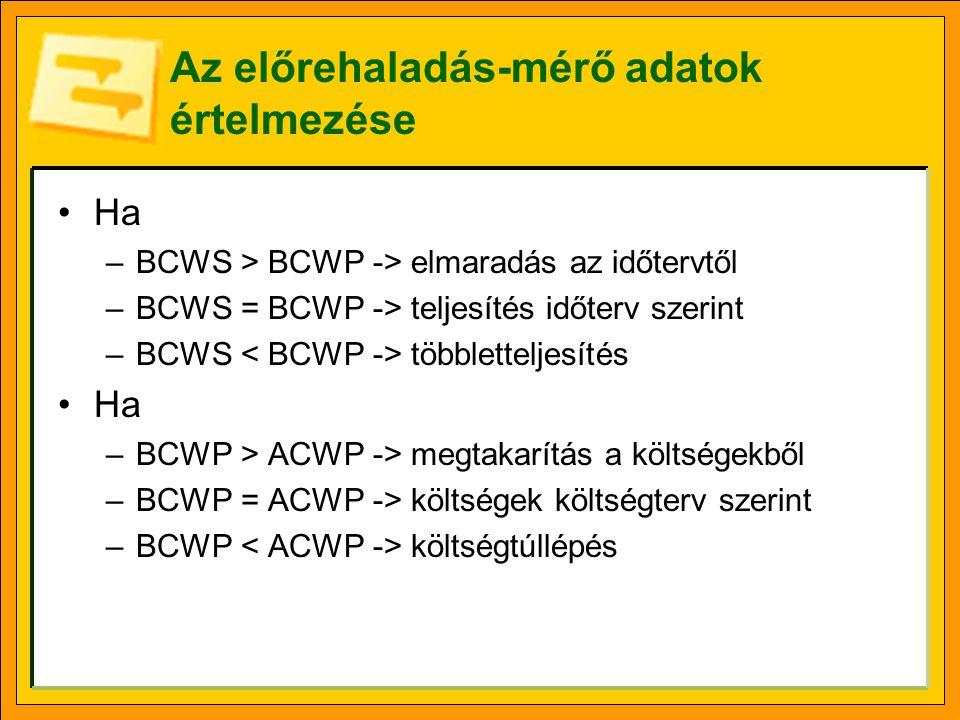 Az előrehaladás-mérő adatok értelmezése Ha –BCWS > BCWP -> elmaradás az időtervtől –BCWS = BCWP -> teljesítés időterv szerint –BCWS többletteljesítés Ha –BCWP > ACWP -> megtakarítás a költségekből –BCWP = ACWP -> költségek költségterv szerint –BCWP költségtúllépés