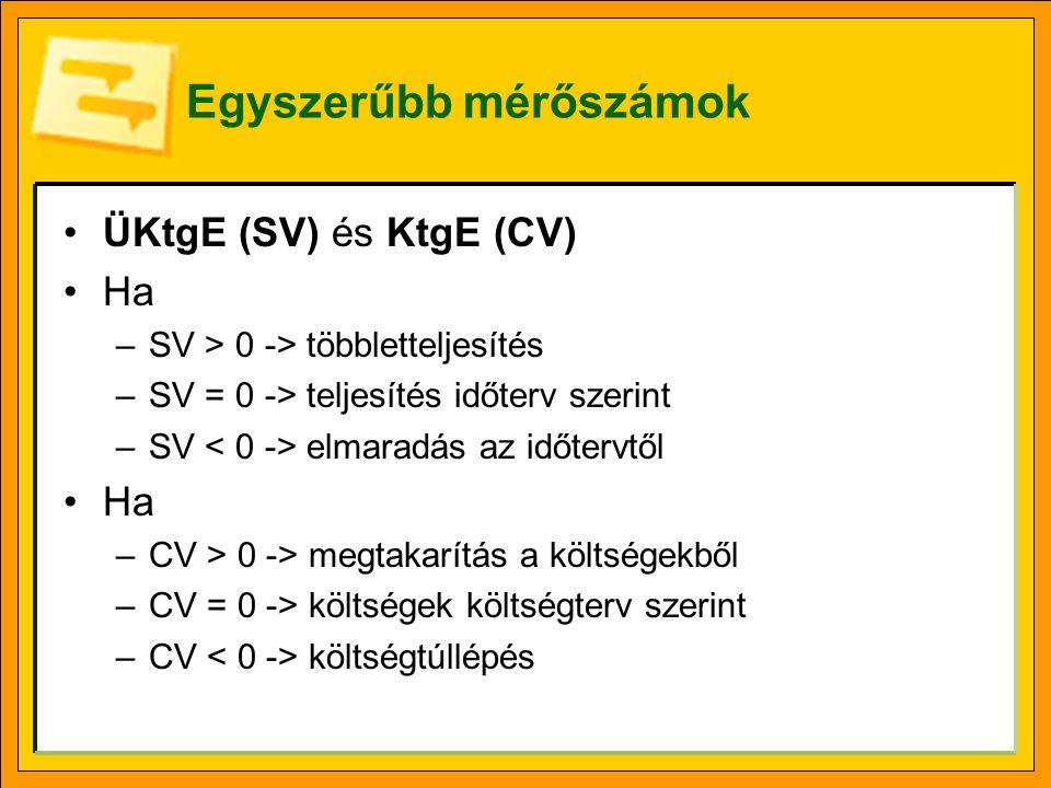 Egyszerűbb mérőszámok ÜKtgE (SV) és KtgE (CV) Ha –SV > 0 -> többletteljesítés –SV = 0 -> teljesítés időterv szerint –SV elmaradás az időtervtől Ha –CV > 0 -> megtakarítás a költségekből –CV = 0 -> költségek költségterv szerint –CV költségtúllépés
