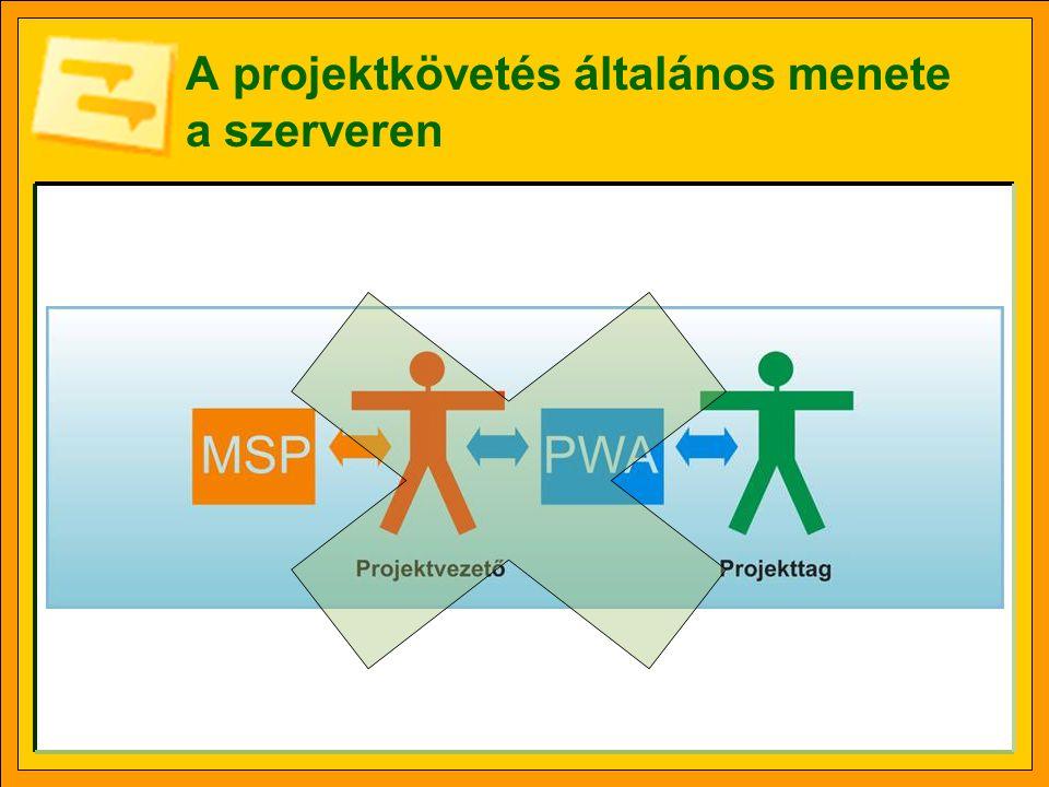 A projektkövetés általános menete a szerveren
