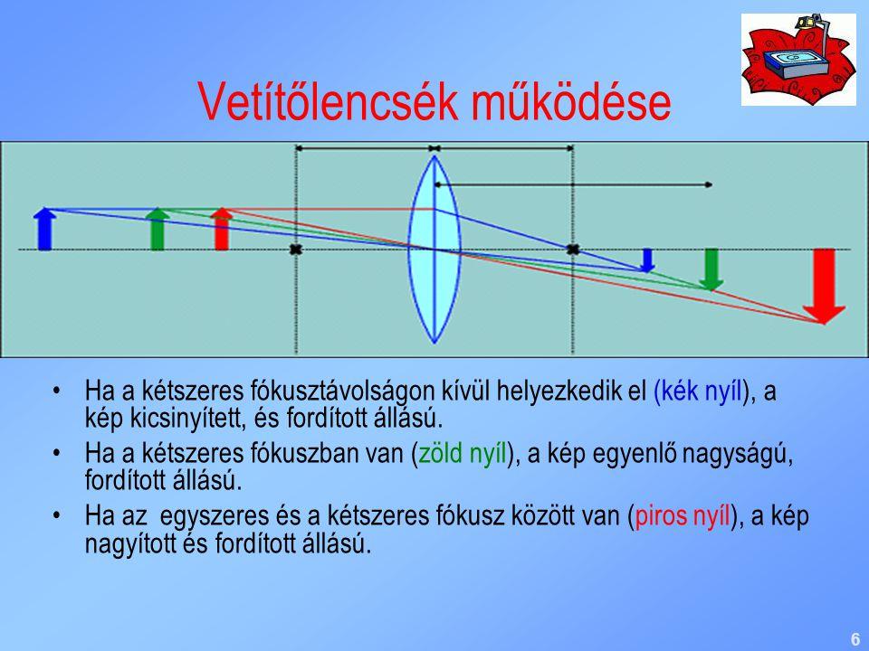 6 Vetítőlencsék működése Ha a kétszeres fókusztávolságon kívül helyezkedik el (kék nyíl), a kép kicsinyített, és fordított állású. Ha a kétszeres fóku