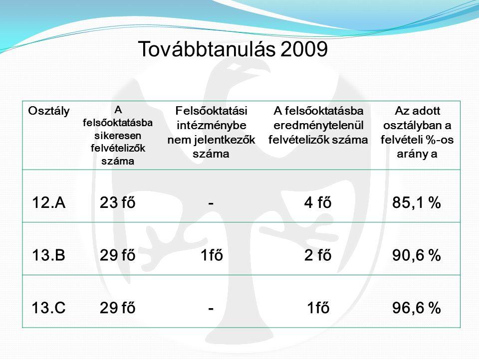 ÉvJelentkezők száma (fő) Felvette k száma (fő) Bekerülési arány (%) 200514982710257468,5% 20061325279382870,8% 20071089878162474,9% 2008969888092283,4