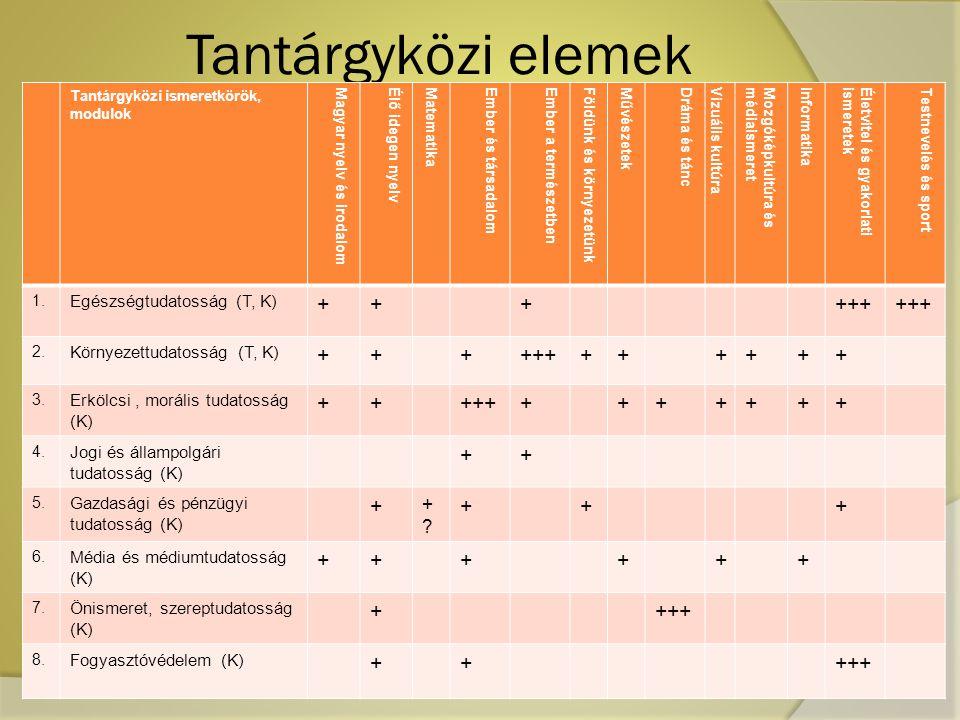 Tantárgyközi elemek Tantárgyközi ismeretkörök, modulok Magyar nyelv és irodalomÉlő idegen nyelv MatematikaEmber és társadalom Ember a természetbenFöld