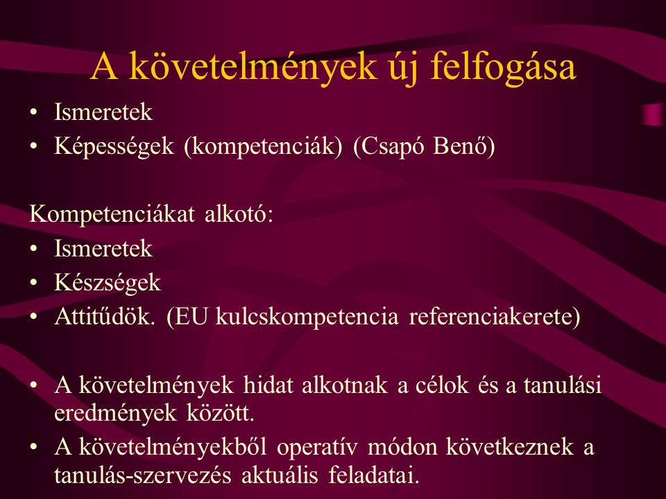 A követelmények új felfogása Ismeretek Képességek (kompetenciák) (Csapó Benő) Kompetenciákat alkotó: Ismeretek Készségek Attitűdök. (EU kulcskompetenc