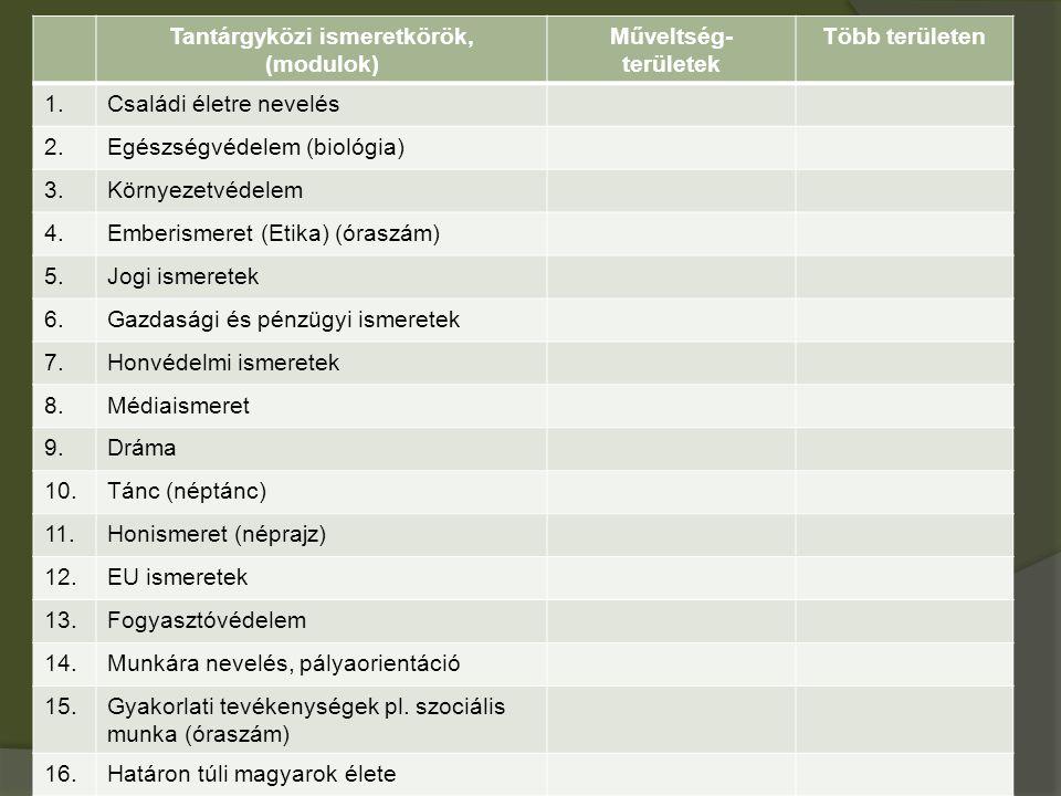 Tantárgyközi ismeretkörök, (modulok) Műveltség- területek Több területen 1.Családi életre nevelés 2.Egészségvédelem (biológia) 3.Környezetvédelem 4.Emberismeret (Etika) (óraszám) 5.Jogi ismeretek 6.Gazdasági és pénzügyi ismeretek 7.Honvédelmi ismeretek 8.Médiaismeret 9.Dráma 10.Tánc (néptánc) 11.Honismeret (néprajz) 12.EU ismeretek 13.Fogyasztóvédelem 14.Munkára nevelés, pályaorientáció 15.Gyakorlati tevékenységek pl.