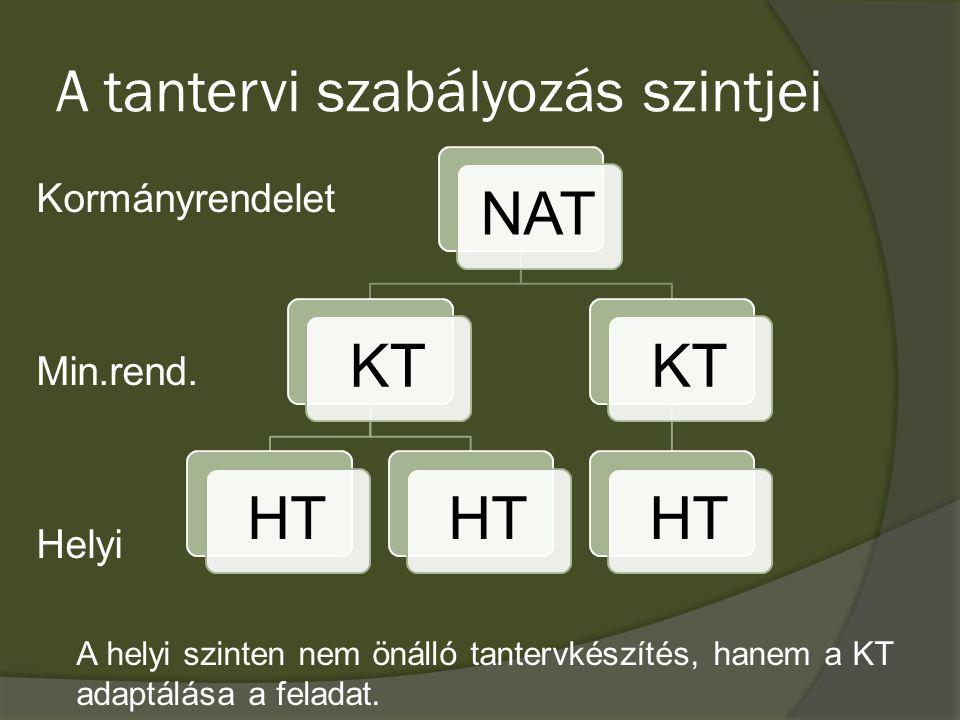 A tantervi szabályozás szintjei Kormányrendelet Min.rend. Helyi A helyi szinten nem önálló tantervkészítés, hanem a KT adaptálása a feladat. NATKTHT K