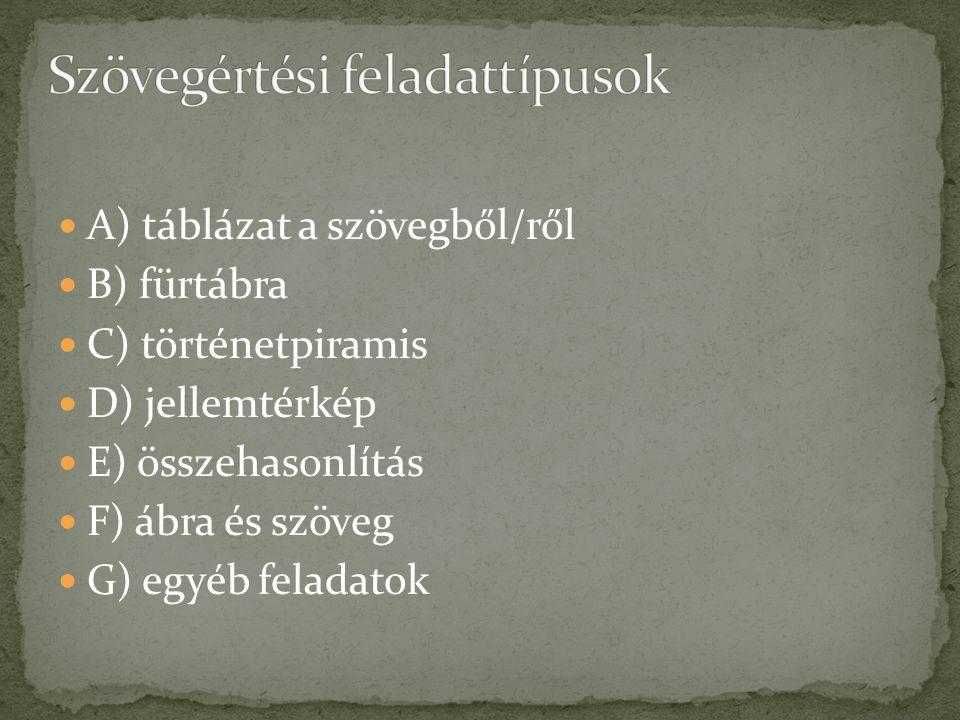 A) táblázat a szövegből/ről B) fürtábra C) történetpiramis D) jellemtérkép E) összehasonlítás F) ábra és szöveg G) egyéb feladatok