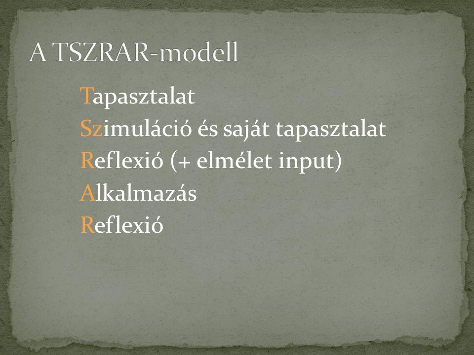 Tapasztalat Szimuláció és saját tapasztalat Reflexió (+ elmélet input) Alkalmazás Reflexió