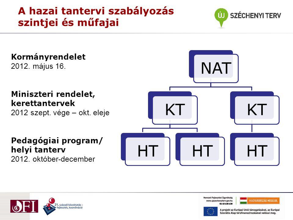 A hazai tantervi szabályozás szintjei és műfajai Kormányrendelet 2012. május 16. Miniszteri rendelet, kerettantervek 2012 szept. vége – okt. eleje Ped