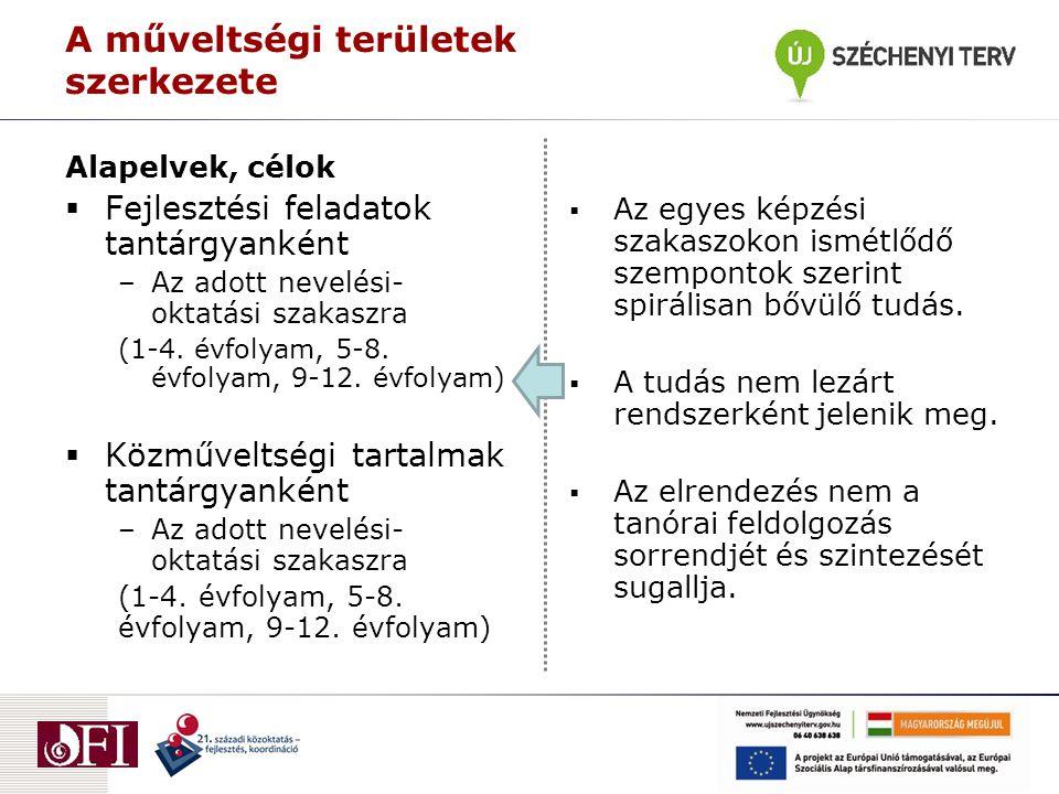 Alapelvek, célok  Fejlesztési feladatok tantárgyanként –Az adott nevelési- oktatási szakaszra (1-4. évfolyam, 5-8. évfolyam, 9-12. évfolyam)  Közműv