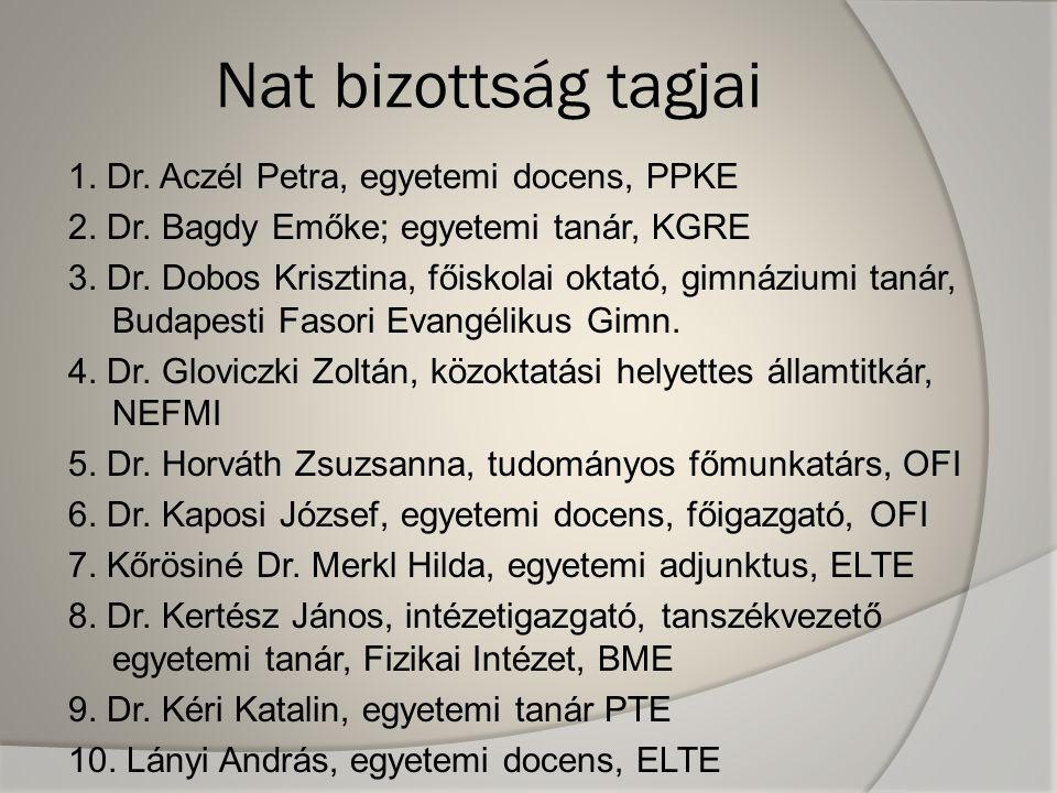 Nat bizottság tagjai 1. Dr. Aczél Petra, egyetemi docens, PPKE 2.